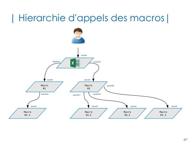 47 | Hierarchie d'appels des macros| Macro #1 Macro #2 Macro #1.1 Macro #2.1 Macro #2.2 Macro #2.3 appelant appelant appel...