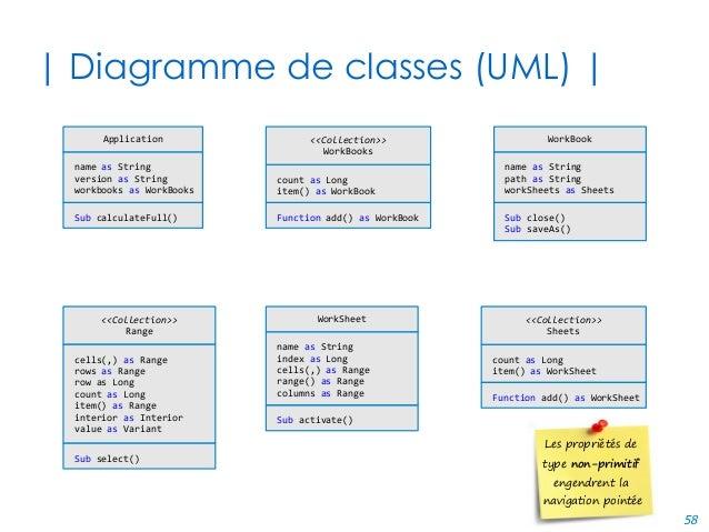 58 | Diagramme de classes (UML) | name as String version as String workbooks as WorkBooks Application Sub calculateFull() ...