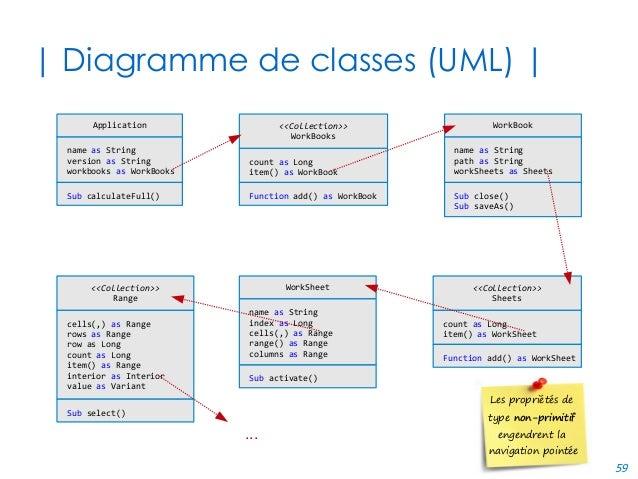 59 | Diagramme de classes (UML) | name as String version as String workbooks as WorkBooks Application Sub calculateFull() ...