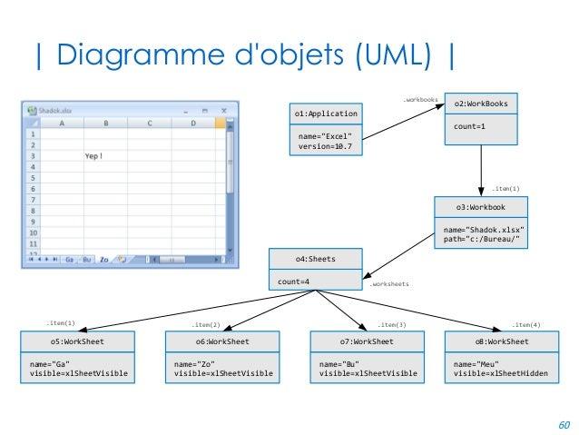 "60 | Diagramme d'objets (UML) | name=""Excel"" version=10.7 o1:Application count=1 o2:WorkBooks name=""Shadok.xlsx"" path=""c:/..."