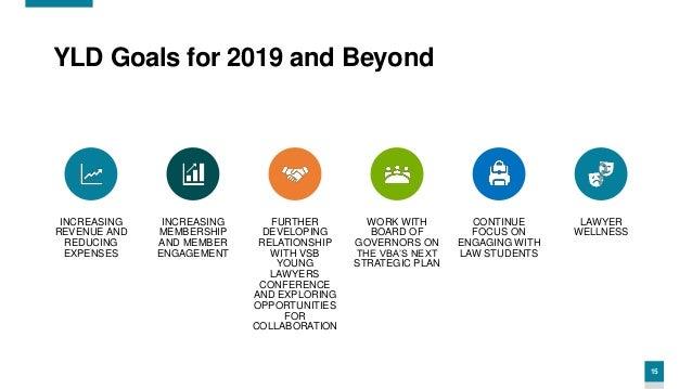 15 YLD Goals for 2019 and Beyond INCREASING REVENUE AND REDUCING EXPENSES INCREASING MEMBERSHIP AND MEMBER ENGAGEMENT FURT...