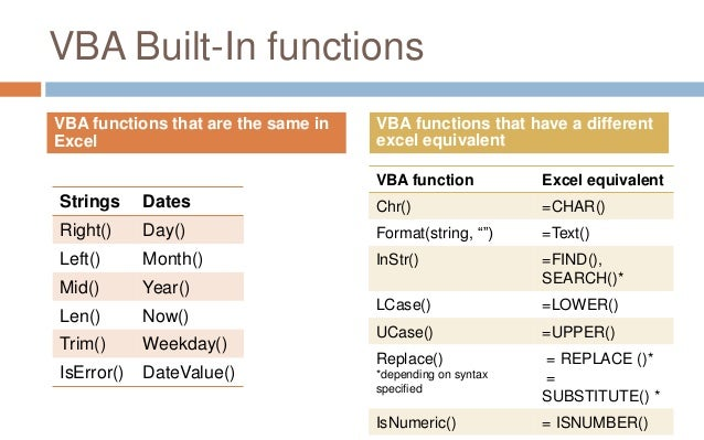 Vba builtin worksheet functions – Excel Vba Worksheet Function
