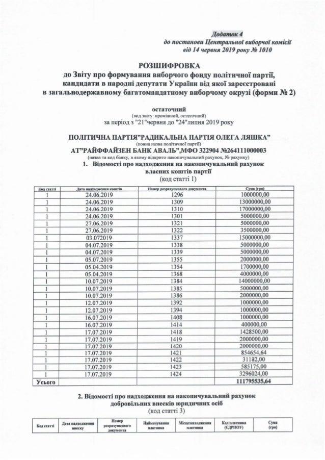 Звіт Радикальної партії про витрати під час позачергових виборів до Верховної Ради