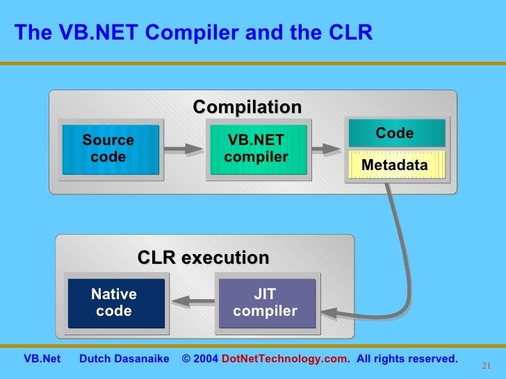 introduction to visual studio net You can use the db2 development add-in for microsoft visual studio net to  enhance integration with the microsoft visual studio net development.