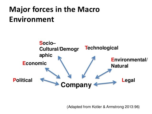 micro and macro forces affecting the music industry Papers on macro forces affecting  which include music, movies, and games social forces  steel industry macro and micro factors affecting.