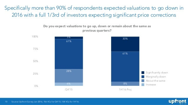 Specifically more than 90% of respondents expected valuations to go down in 2016 with a full 1/3rd of investors expecting ...