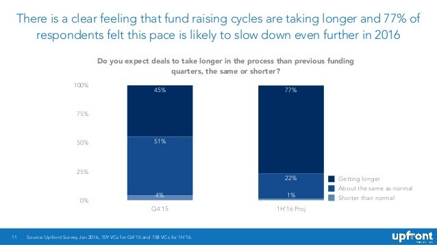 There is a clear feeling that fund raising cycles are taking longer and 77% of respondents felt this pace is likely to slo...