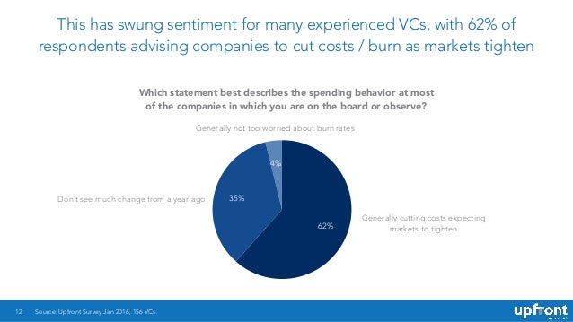 This has swung sentiment for many experienced VCs, with 62% of respondents advising companies to cut costs / burn as marke...