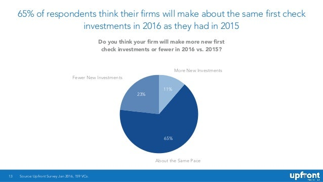 65% of respondents think their firms will make about the same first check investments in 2016 as they had in 2015 13 23% 6...