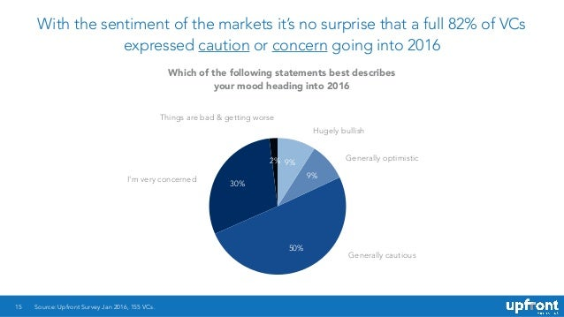 With the sentiment of the markets it's no surprise that a full 82% of VCs expressed caution or concern going into 2016 15 ...