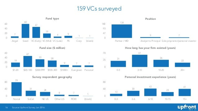 159 VCs surveyed 16 Fund type 0 20 40 60 Angel Seed VC (Early) VC (Mid) VC (Late) PE Corp (blank) 11 96 19 47 60 7 Source:...