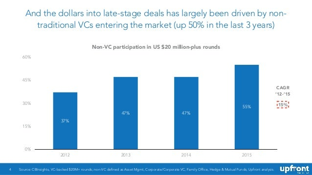 And the dollars into late-stage deals has largely been driven by non- traditional VCs entering the market (up 50% in the l...