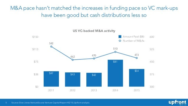 M&A pace hasn't matched the increases in funding pace so VC mark-ups have been good but cash distributions less so 5 US VC...