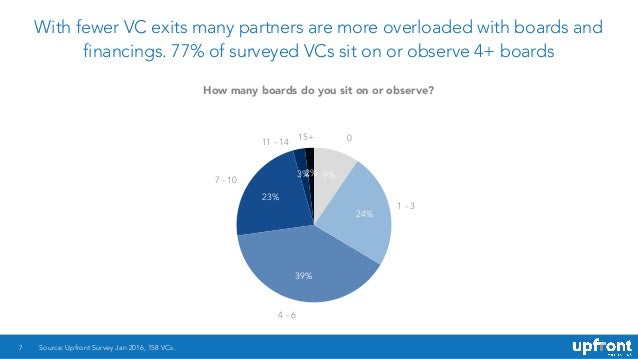 With fewer VC exits many partners are more overloaded with boards and financings. 77% of surveyed VCs sit on or observe 4+...