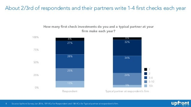 About 2/3rd of respondents and their partners write 1-4 first checks each year 8 How many first check investments do you an...