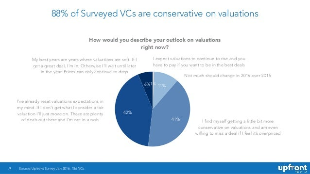 88% of Surveyed VCs are conservative on valuations 9 6% 42% 41% 11%1% Source: Upfront Survey Jan 2016, 156 VCs. How would ...