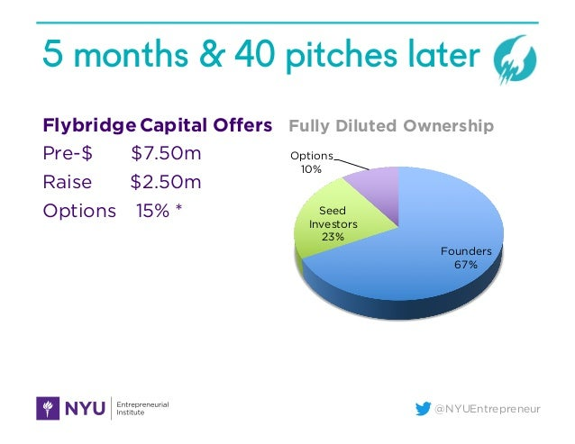 @NYUEntrepreneur 5 months & 40 pitches later Flybridge Capital Offers Pre-$ $7.50m Raise $2.50m Options 15% * Founders 67%...