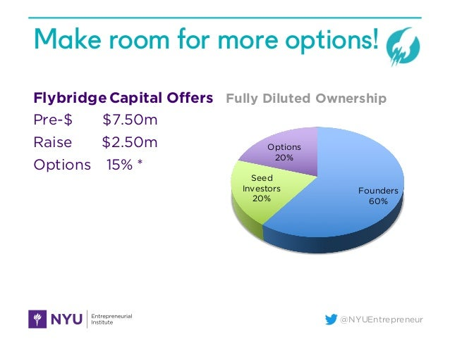 @NYUEntrepreneur Make room for more options! Flybridge Capital Offers Pre-$ $7.50m Raise $2.50m Options 15% * Founders 60%...