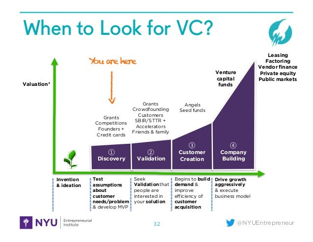 @NYUEntrepreneur When to Look for VC? 32 ① Discovery ② Validation ③ Customer Creation ④ Company Building Test assumptions ...