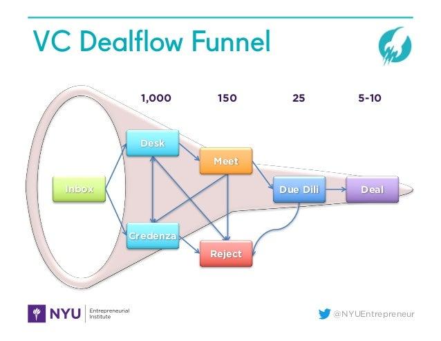 @NYUEntrepreneur VC Dealflow Funnel 1,000 150 25 5-10 Inbox Desk Meet Due Dili Deal Credenza Reject