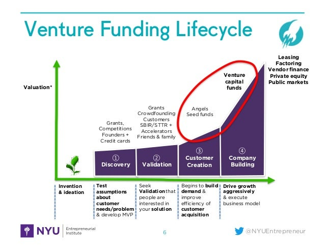 When & How to Raise Venture Capital - 웹