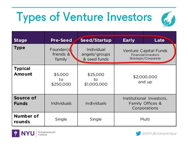 @NYUEntrepreneur Types of Venture Investors Stage Pre-Seed Seed/Startup Early Late Type Founder(s), friends & family Indiv...