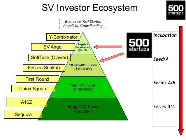 Angel List: Platform for Investors + Startups • Startups + Metrics • Founders + Bios • Investors + Syndicates • Accelerato...