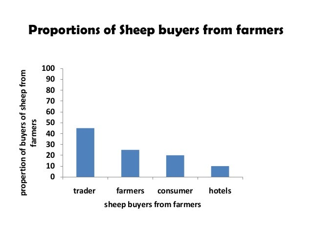 Value chain analysis of sheep in Atsbi district of Tigray