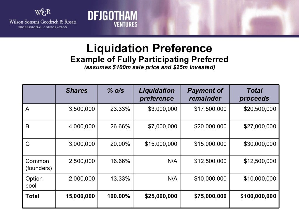 liquidation preference example of fully