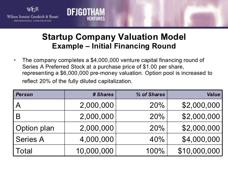 Green VC, Green Venture Capital, Funding, Startups