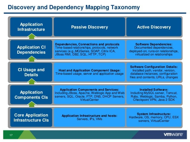 Project management discovery template accelerating application.