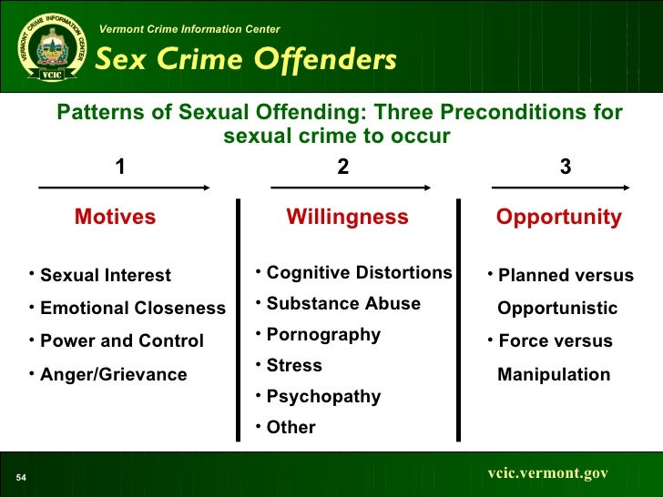 groths typology of sex offenders and rapists in Албани