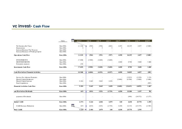 VENTURE CAPITAL FUND Financial Model