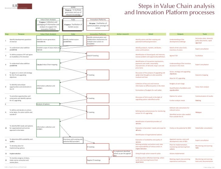 steps in value chain analysis and innovation platform