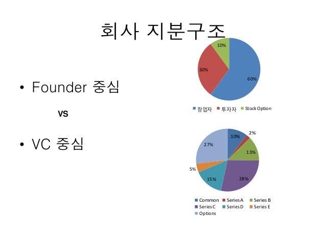 회사 지분구조 • Founder 중심 • VC 중심 VS 10% 2% 13% 28%15% 5% 27% Common SeriesA SeriesB SeriesC SeriesD SeriesE Options 60% 30% 10...
