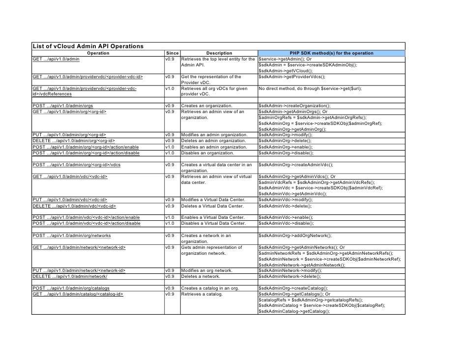 List of vCloud Admin API Operations                          Operation                     Since            Description   ...