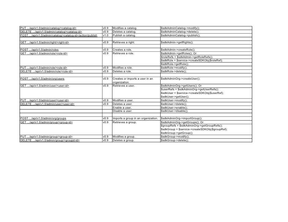 PUT .../api/v1.0/admin/catalog/<catalog-id>                   v0.9   Modifies a catalog.                   $sdkAdminCatalo...