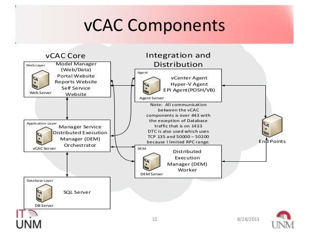 vcac case study