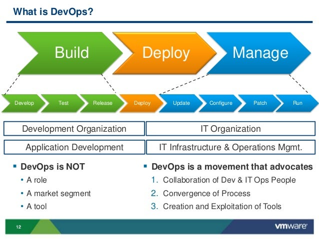 Vmworld 2013 Best Practices For Application Lifecycle