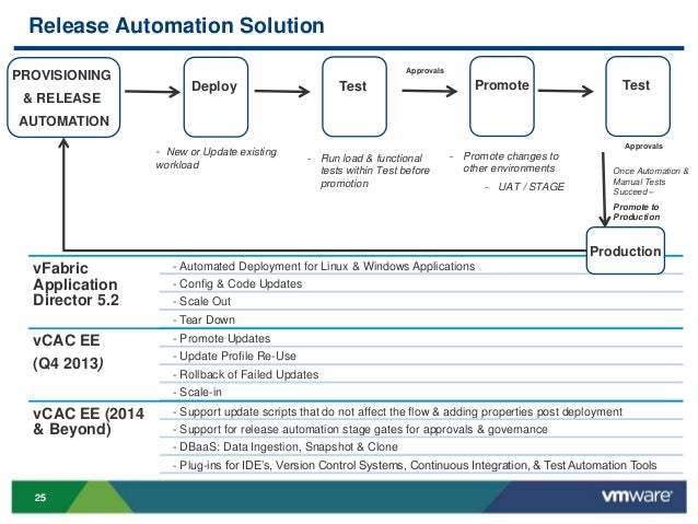 VMworld 2013: Best Practices for Application Lifecycle Management wit…