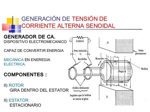 V corriente alterna 1 - Generador de corriente ...