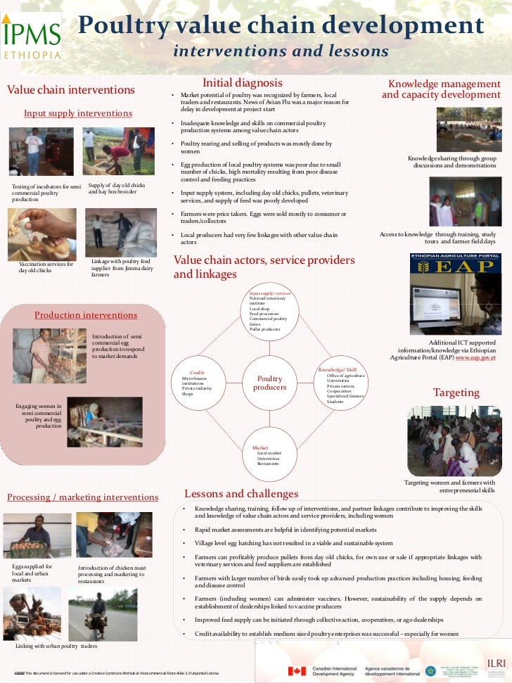 Poultry value chain development                                                                                           ...