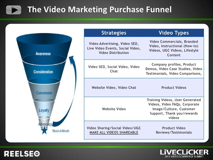 Using Web Video Throughout The Ecommerce Purchase Funnel