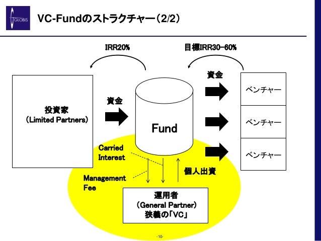 VC-Fundのストラクチャー(2/2) -10- 投資家 (Limited Partners) Fund 運用者 (General Partner) 狭義の「VC」 ベンチャー ベンチャー ベンチャー 資金 資金 IRR20% 目標IRR30...