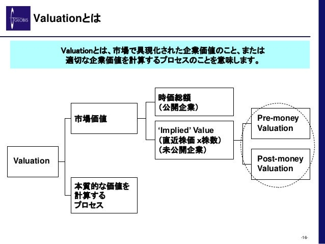 Valuationとは -16- Valuation 市場価値 本質的な価値を 計算する プロセス 時価総額 (公開企業) 'Implied' Value (直近株価 x株数) (未公開企業) Pre-money Valuation Post-...