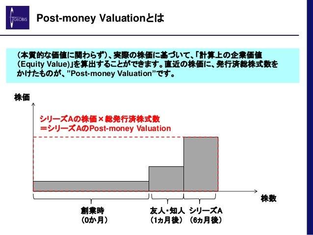 "Post-money Valuationとは (本質的な価値に関わらず)、実際の株価に基づいて、「計算上の企業価値 (Equity Value)」を算出することができます。直近の株価に、発行済総株式数を かけたものが、""Post-money V..."