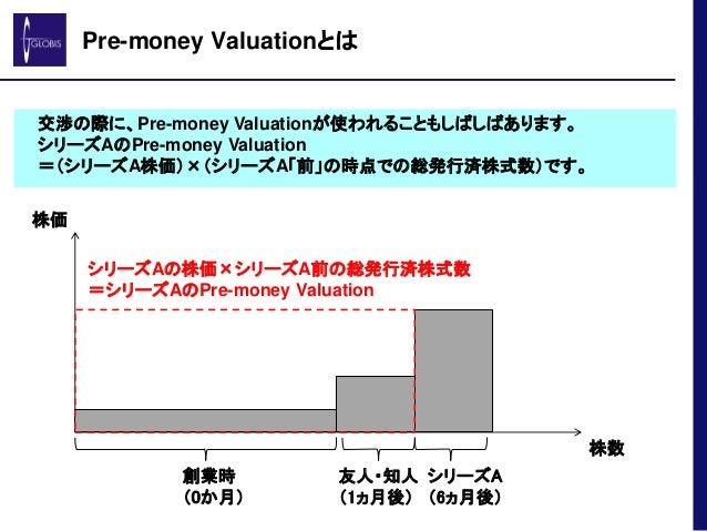 Pre-money Valuationとは 交渉の際に、Pre-money Valuationが使われることもしばしばあります。 シリーズAのPre-money Valuation =(シリーズA株価)×(シリーズA「前」の時点での総発行済株式...
