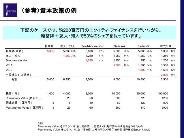 (参考)資本政策の例 創業期 創業者(常勤) 5,000 5,000 80% 5,000 67% 5,000 56% 5,000 48% 5,000 40% 友人・知人 1,250 20% 1,250 17% 1,250 14% 1,250 1...
