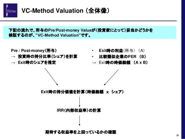 VC-Method Valuation (全体像) Pre / Post-money(所与) → 投資時の持分比率(シェア)を計算 → Exit時のシェアを推定 36 下記の流れで、所与のPre/Post-money Valueが(投資家にとっ...