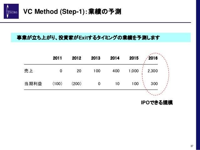 VC Method (Step-1):業績の予測 2011 2012 2013 2014 2015 2016 売上 0 20 100 400 1,000 2,300 当期利益 (100) (200) 0 10 100 300 37 事業が立ち上...